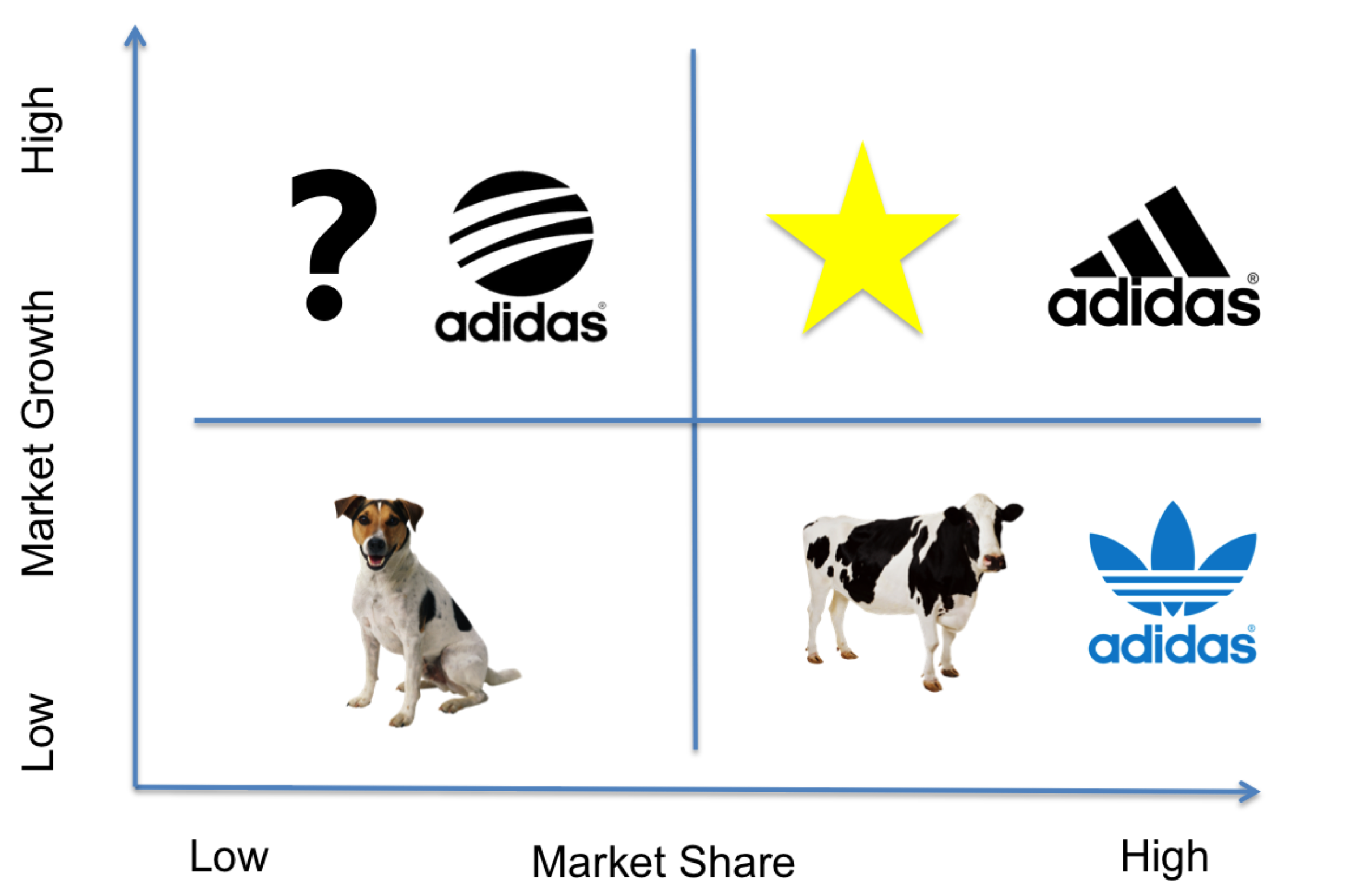 bcg of adidas Adidas bcg 2010 final - download as word doc (doc / docx), pdf file (pdf),  text file (txt) or read online.