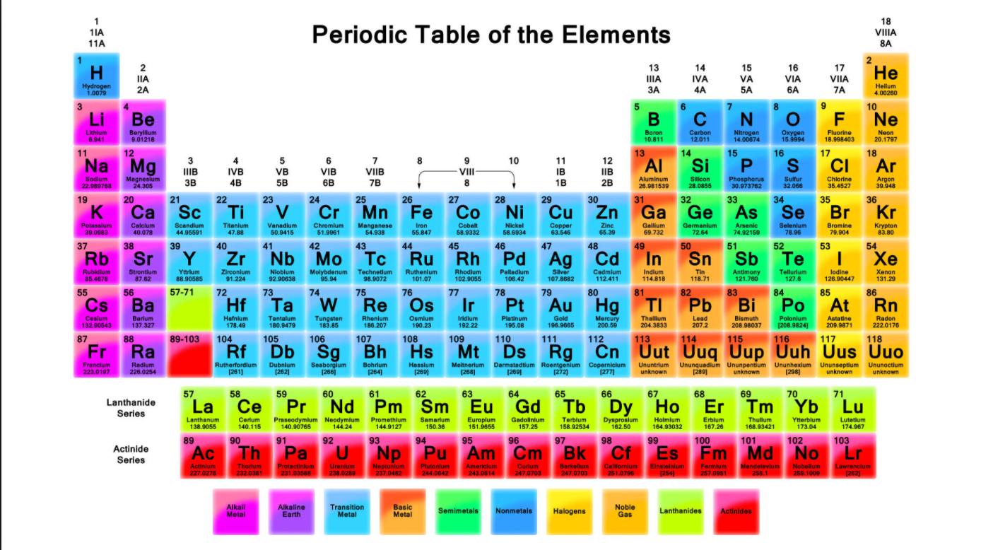 Untitled on emaze the alkaline earth metals are all of the elements in the second column column 2a of the periodic table this group includes beryllium be magnesium mg gamestrikefo Image collections
