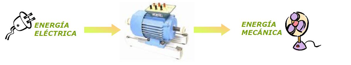 cb6d9b5e9fc Resultado de imagen para transformacion de energia electrica en mecanica  motor electrico. Un motor eléctrico es una máquina eléctrica que transforma  ...