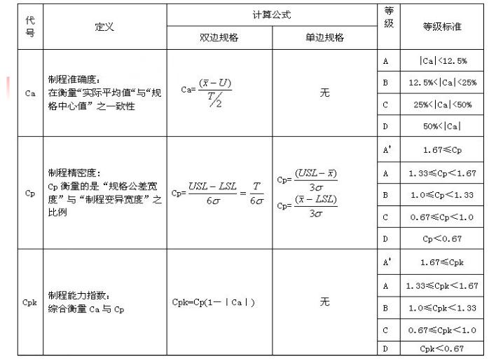 製程能力評估20150323 pptx
