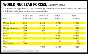 THE EVOLUTION OF WAR - World's most powerful nuclear countries