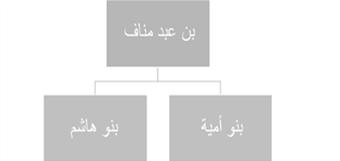 Belong To Ummya Bn Abd Shams Bin Munaf