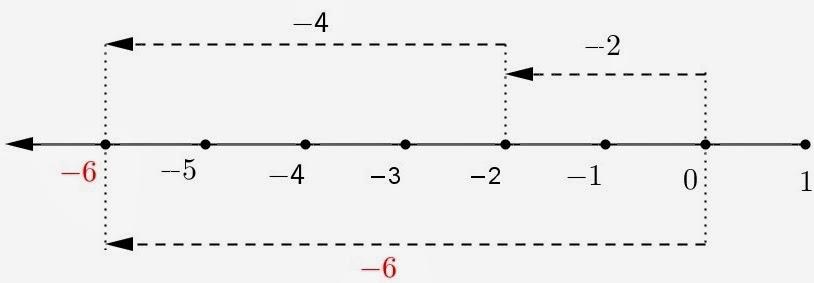 Kumpulan Contoh Soal: Contoh Soal Garis Bilangan