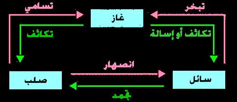دروس ميدان المادة وتحولاتها حسب منهاج الجيل الثاني 2016 01896bdd-ceba-491e-9d97-8fb5a1c237be