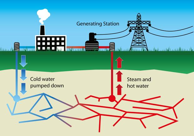 Geothermal Energy Pros