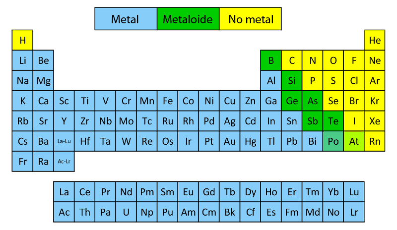 Tabla periodica elementos metales no metales image collections tabla periodica los no metales choice image periodic table and tabla periodica con los metales images urtaz Image collections