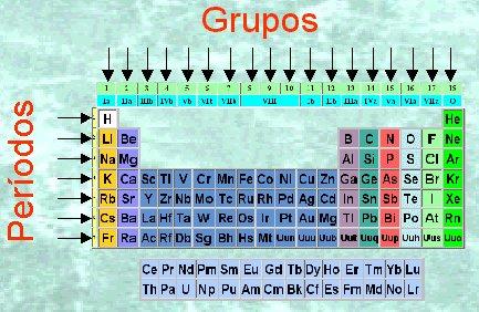 las propiedades fsicas y qumicas que se repiten con mayor regularidad a lo largo de grupos y perodos son los radios atmicos e inicos la