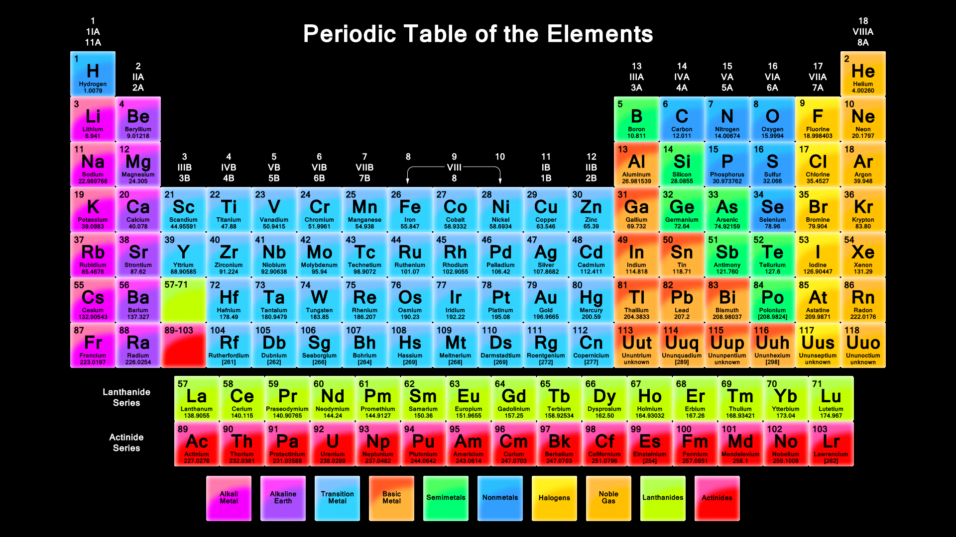 Periodic table labeled with everything periodic tables gallery gamestrikefo Choice Image
