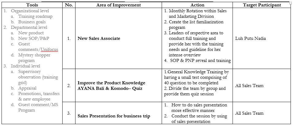 Training Analysis Needs - Sales Tea
