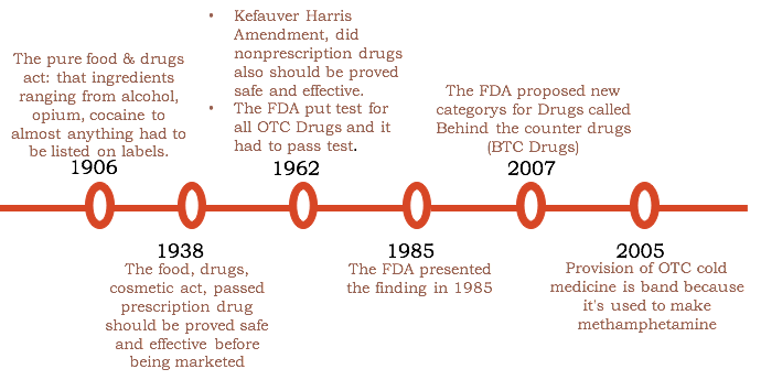 an overview of the fda regulation on herbal medicines Drug quality and safety: comparison of emea and fda  comparing the eu and the us re drug regulation  • directive 2004/24/ec on traditional herbal medicinal.