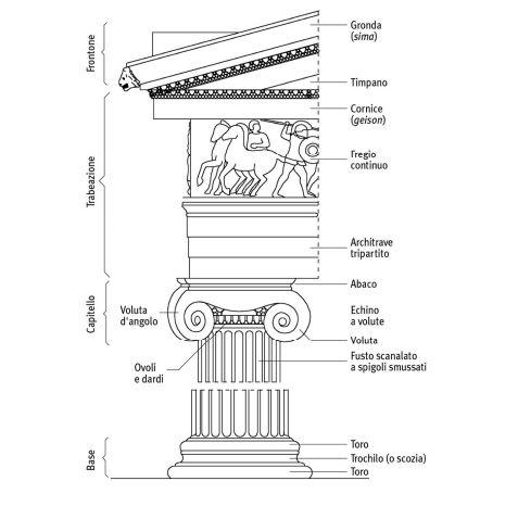 Arte greca i templi e gli ordini architettonici for Una decorazione e formata da cinque rombi simili
