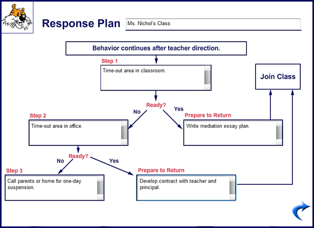 Sample Behavior Intervention Plans