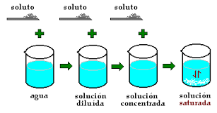 Resultado de imagen de disoluciones binarias homogeneas