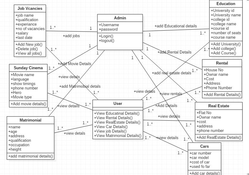 E classifieds class diagram ccuart Choice Image