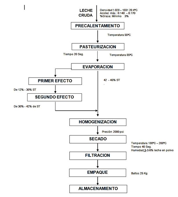 diagrama de flujo leche pasteurizada choice image