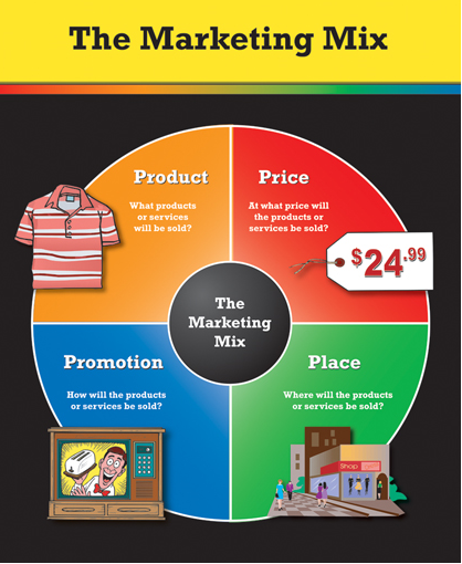 Marketing mix product decisions. Ppt video online download.