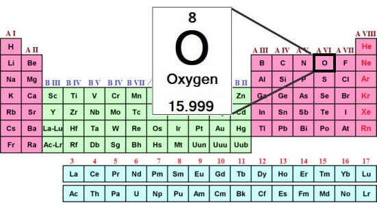 Presentation name oxygen is atomic number 8 on the right side of the periodic table oxygen is in the group of the non metals urtaz Gallery