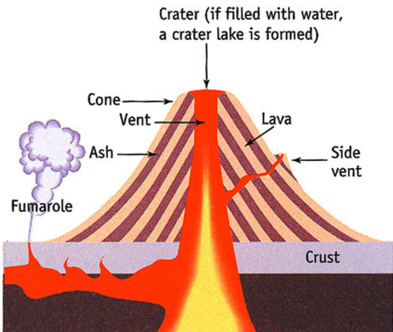 Volcanoes diagram labeled