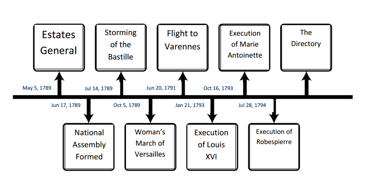 french revolution timeline - 1223×640