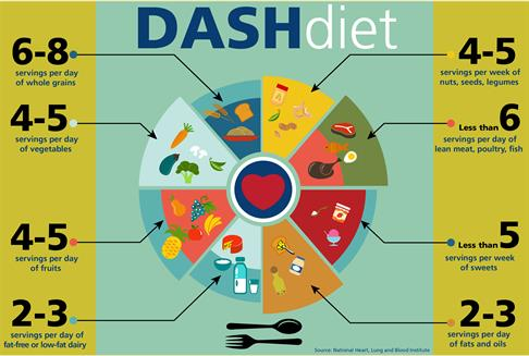 Image result for dash diet free clip art