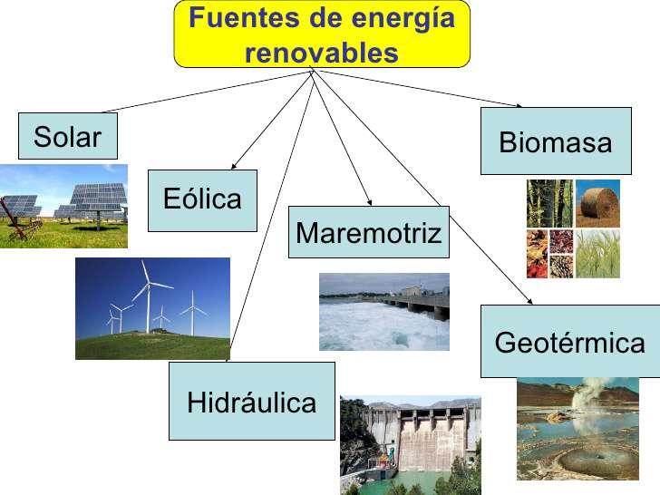 Las Fuentes de Energías Renovables
