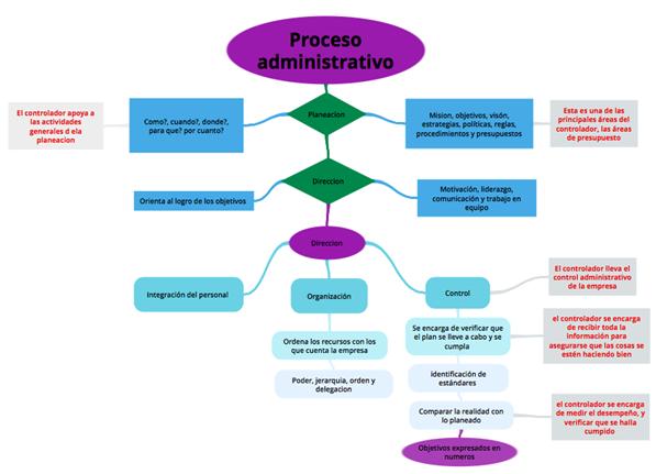 Contabilidad administrativa diagrama de flujo indicando las partes en el proceso administrativo participa donde el contralor ccuart Choice Image