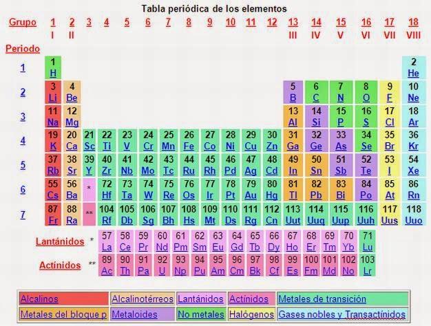 Propiedades de los en su forma ms simple posee un nmero determinado de protones en su ncleo hacindolo pertenecer a una categora nica clasificada con el nmero atmico urtaz Gallery