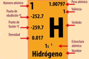 Propiedades de los electrn de valencia indica un elemento que se puede determinar por el grupo de la tabla peridica de elementos columna vertical en la que est asignada urtaz Images