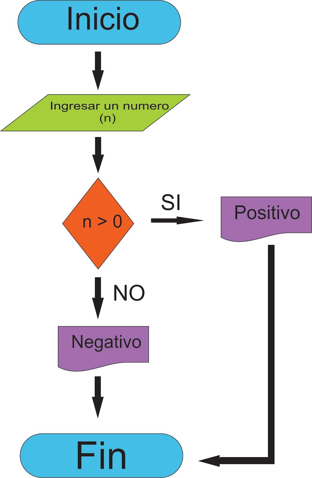 Presentation name on emaze los mtodos ms conocidos son diagramacin libre diagramas de flujo diagramas nassi shneiderman pseudocdigo lenguaje natural espaol ingls ccuart Gallery