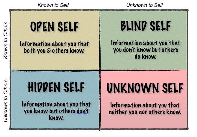The Others about Me on emaze – Johari Window Worksheet