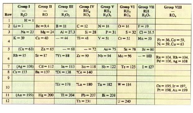 Tabla la forma actual de la tabla es una versin modificada de la de mendelyev fue diseada por alfred werner urtaz Image collections