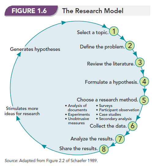 Unobtrusive Research Methods