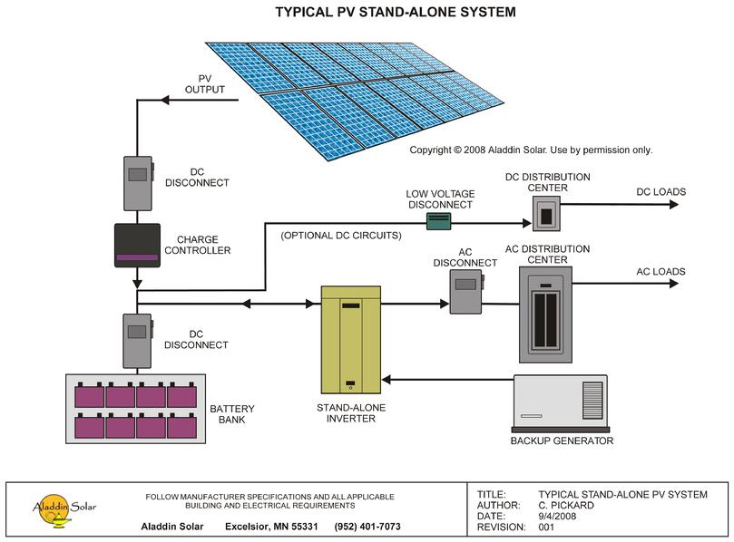 solar and wind hybrid power systems remote off grid