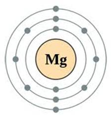 Magnesium on emaze bohr model ccuart Gallery