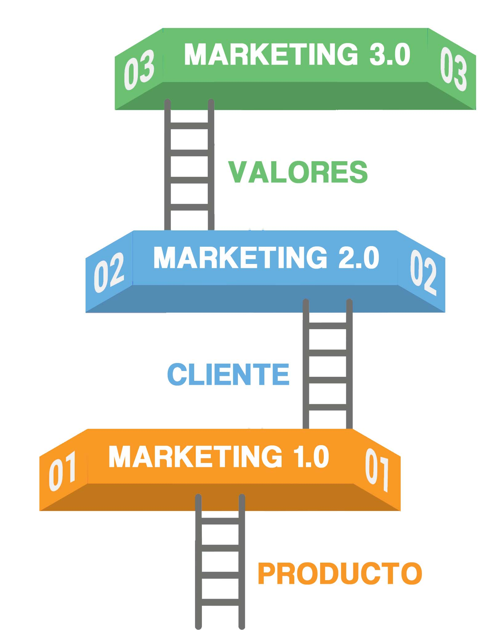 marketing 4 3 Marketing is a form of communication between you and your customers with the goal of selling your product or service to them communicating the value of your product or service is a key aspect of.