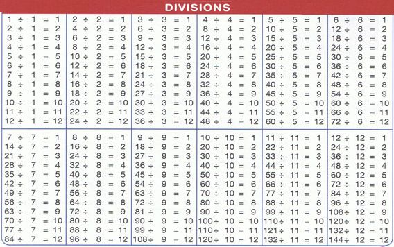 Number Names Worksheets division table worksheet Free – Division Table Worksheets
