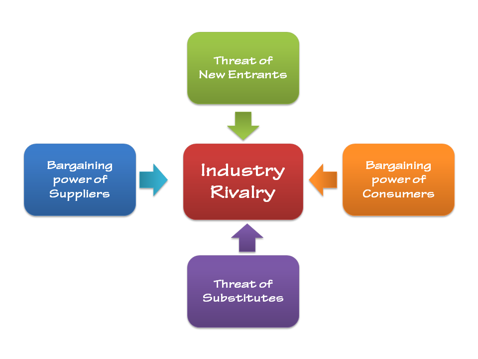porters 5 forces in consumer products industry According to porter's five forces analysis, buyers use bargaining power to according to porter's five forces products purchased from the industry.