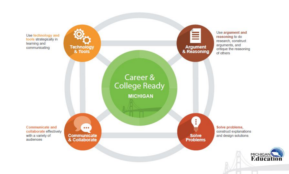 questions on academic readiness for college A definition of college readiness by: others have identified the academic behaviors and context knowledge students note areas of question or confusion.