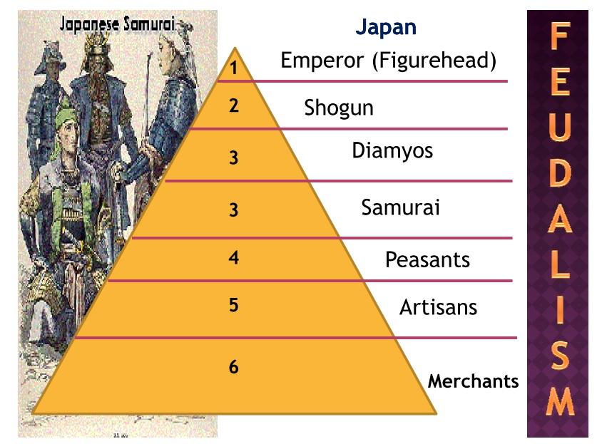 feudal systems essay