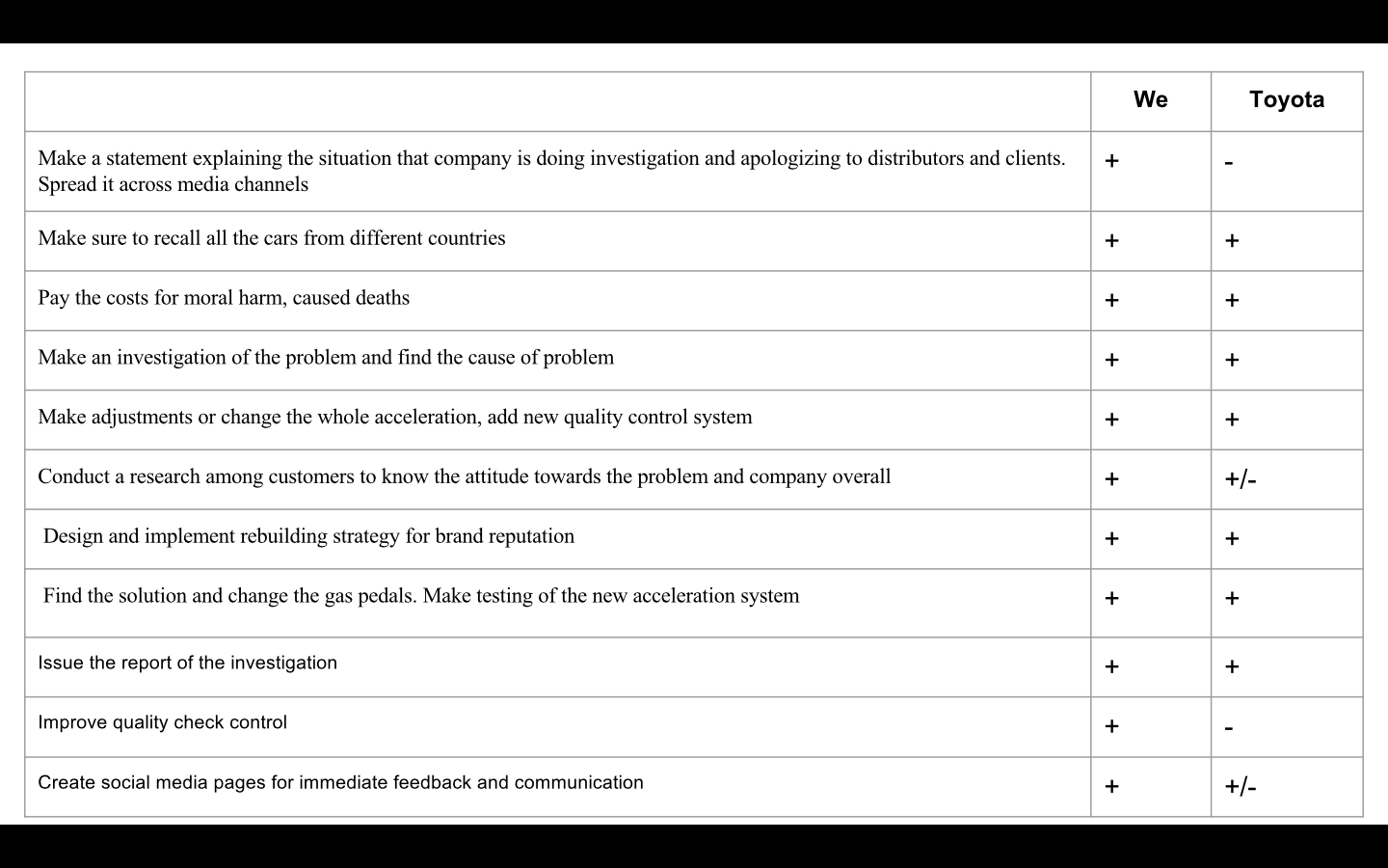 conclusion of toyota company Toyota, which is known as toyota motor corporation is one of the most exciting   10 recommendations page 10 conclusion page 10 references .