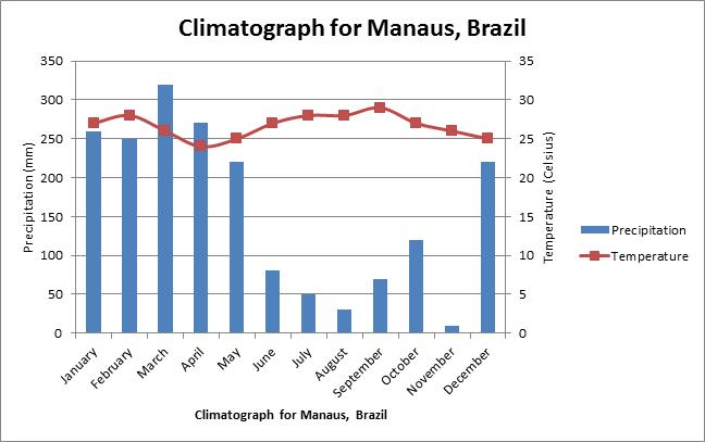 tropical rainforest biome average precipitation