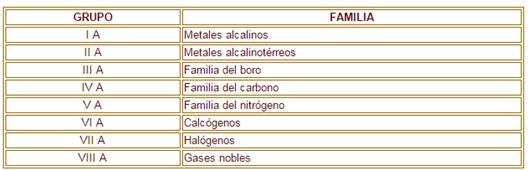 Grupos tabla periodica alcalinos alcalinoterreos images periodic grupos tabla periodica alcalinos alcalinoterreos choice image tabla periodica metales alcalinos alcalinoterreos halogenos gases tabla periodica urtaz Images