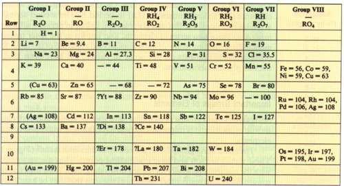 La tabla peridica la misma estaba compuesta por una columna con 63 elementos agrupados de acuerdo a sus propiedades en comn y varios espacios en blanco urtaz Gallery