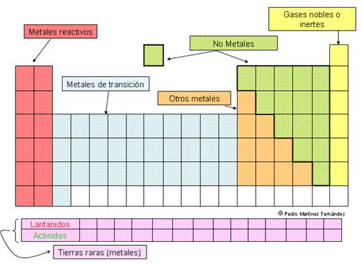 La tabla peridica son los renglones o filas horizontales de la tabla peridica actualmente se incluyen 7 periodos en la tabla peridica urtaz Image collections
