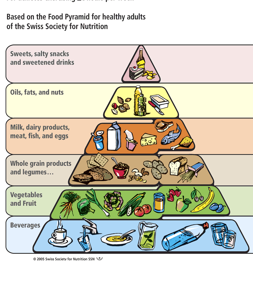 what are the six food groups - Edumac
