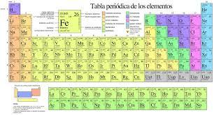 que muestra todos elementos quimicos conocidos segun su numero atomico los elementos quimicos se representan con simbolos que generalmente corresponde