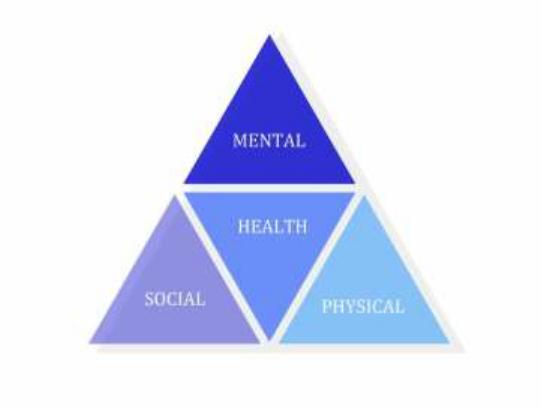 Health triangle on emaze