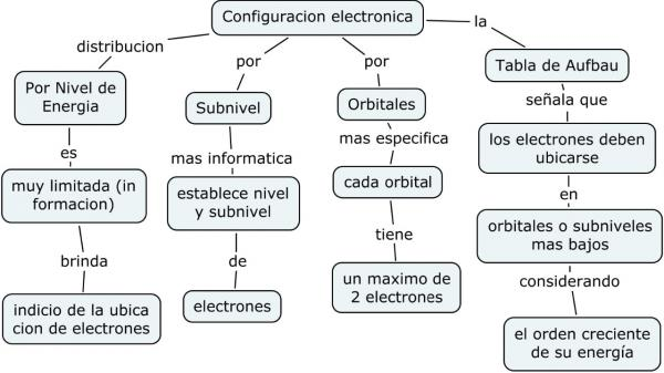 Qu relacin existe entre enlac como se divide la configuracin electrnica urtaz Images