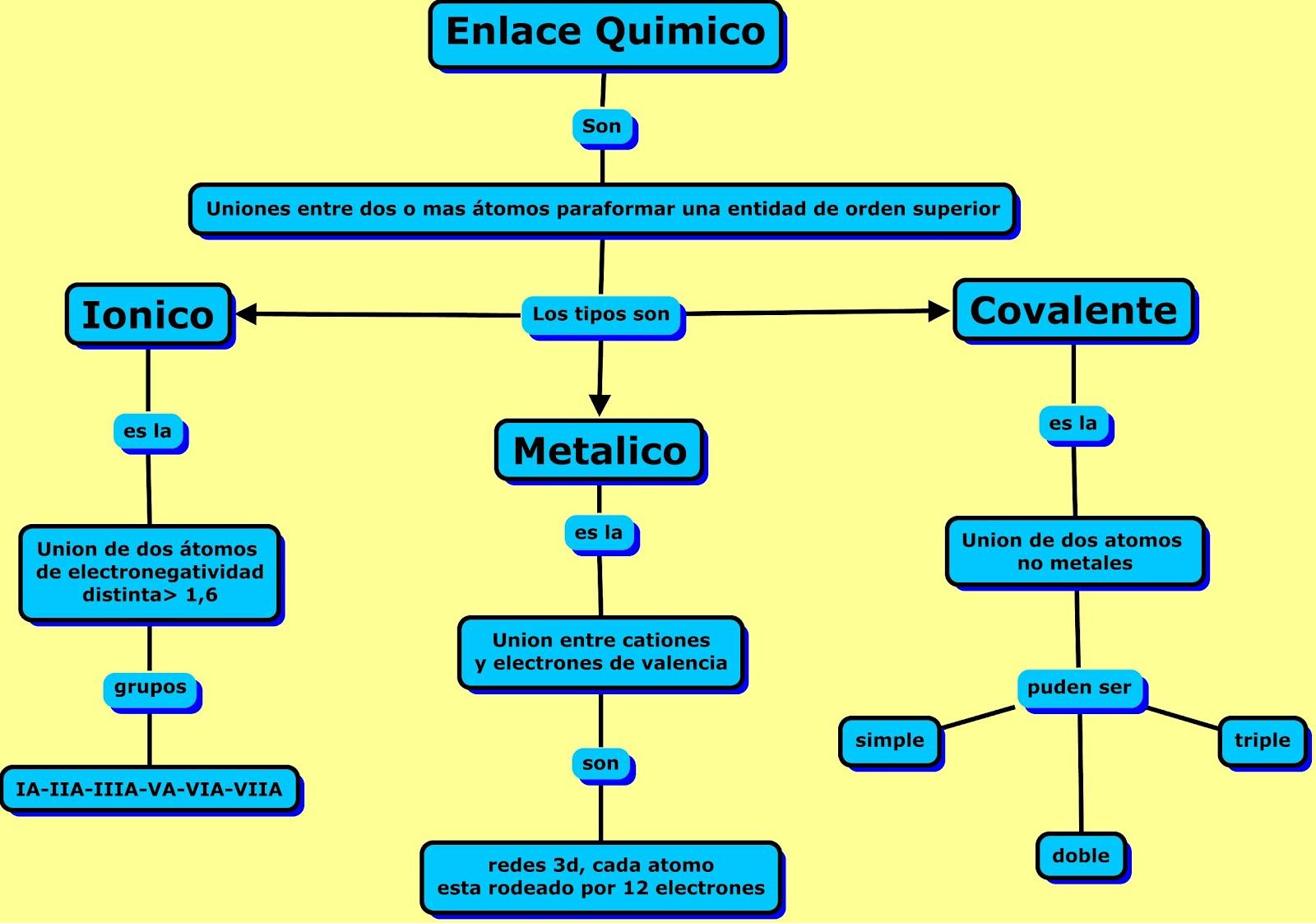 Qu relacin existe entre enlac qu relacin existe entre configuracin electrnica y enlace qumico urtaz Images