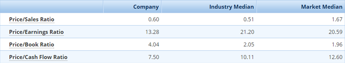 Financial statement analysis kohl s corporation and dillard s inc